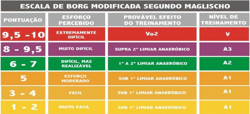 Tabela de Borg